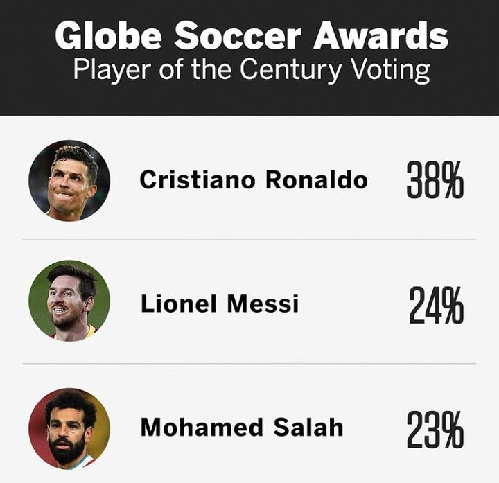 😳 Mo Salah bin come 3rd for The Globe Soccer Of The Century  Messi use only 1% vote pass am  #LFC #LiverpoolFC #globesoccer #LFCIP