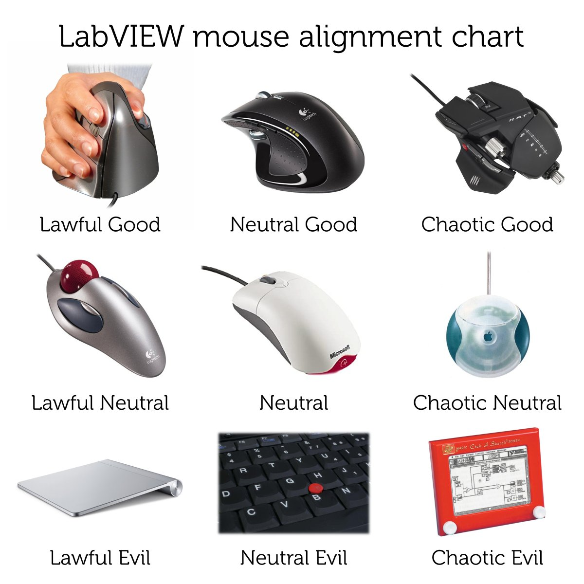 "LabVIEW mouse alignment chart. Lawful good: a vertical mouse. Neutral good: A Logitech mouse with top and side scroll wheels, buttons. Chaotic good: A ""Rat"" mouse which looks kinda cyberpunk. Lawful good: A trackball mouse. Neutral: A standard Microsoft two button and scrollwheel mouse. Chaotic neutral: An Apple puck mouse. Lawful evil: An Apple trackpad. Neutral evil: A keyboard trackpoint (nipple) mouse. Chaotic evil: An etch-a-sketch toy."