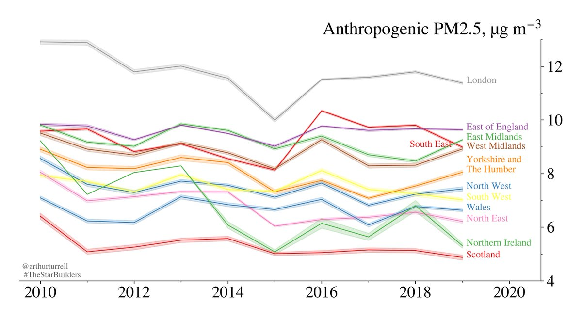 In the UK, anthropogenic PM2.5 has *slightly* fallen since 2010 (but it's still far higher than the background level we'd have without human sources). However, most regions are below the WHO guideline.