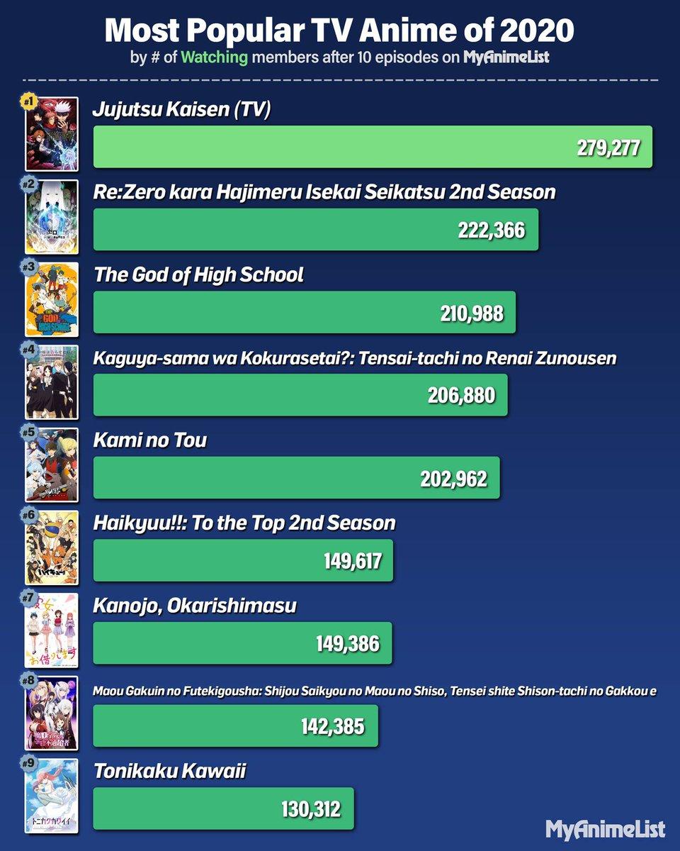 Jujutsu Kaisen On Twitter Jujutsu Kaisen Ranks 1 On Myanimelist S Most Popular Anime Of 2020 Https T Co Kzzjygfpr3