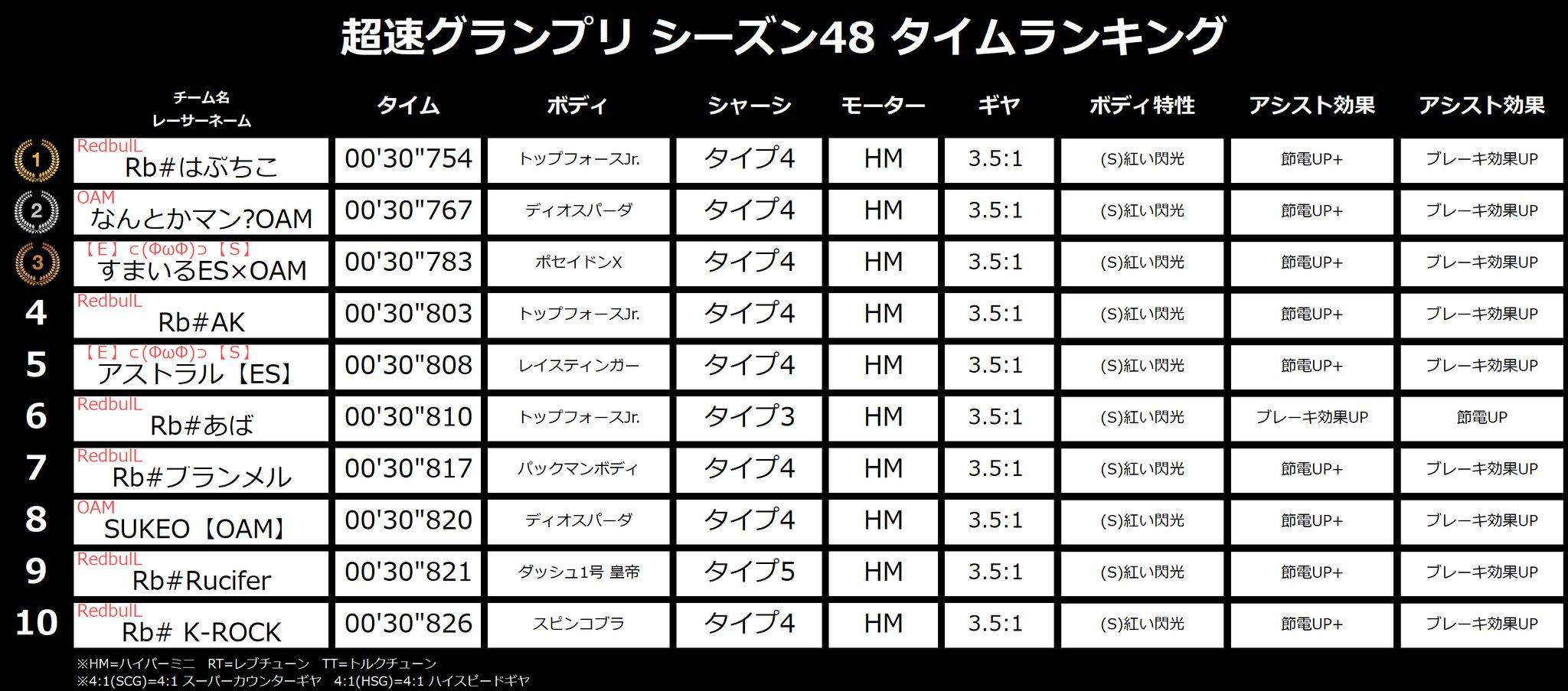 四 グランプリ ツイッター 駆 超速 ミニ