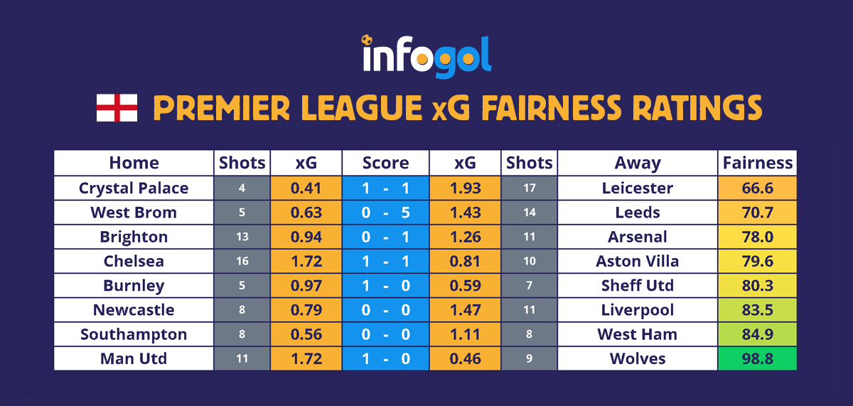 Premier League results, xG - Round 16