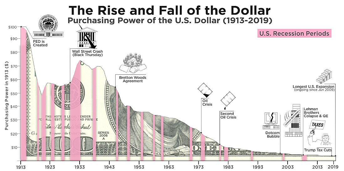 the rise and fall of the dollar