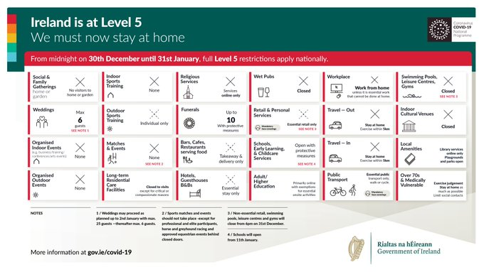 Full Level 5 restrictions apply nationally until 31st January. For more information see gov.ie/level5