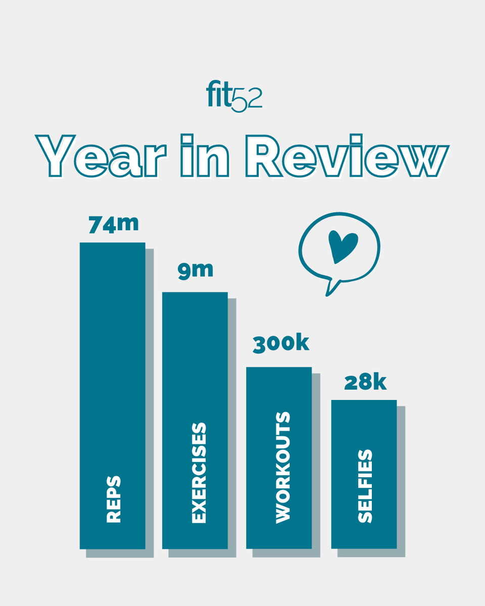 We LOVE this community, and we LOVED seeing everyone's progress throughout 2020! ⭐️  Keep sweating, keeping support each other, and keep posting those selfies!   We're ready for 2021! Join the #fit52fam with a free trial: