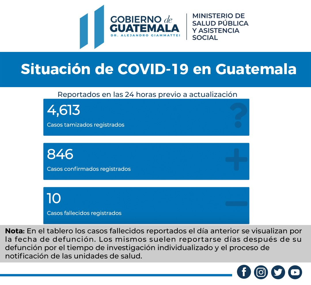 Ministerio de Salud actualiza datos de COVID-19 en Guatemala - Chapin TV