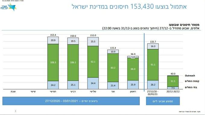 ישראל שלמה פי 4 על החיסונים אבל נתניהו פעל נכון כל חיסון מציל בני אדם וניתן לחזור מהר יותר לחיים נורמלים Eqn276VW4AAfm04?format=jpg&name=small