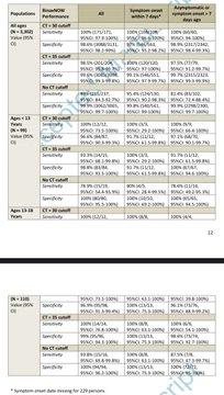 抗原検査キットBinaxNOW 対象:地域在住3302人、PCR陽性7%(237人) 感度(もちろんPCRがゴールドスタンダード) Ct値30 100%[97.9-100](171/171) Ct値35 98.5%[95.9-99....