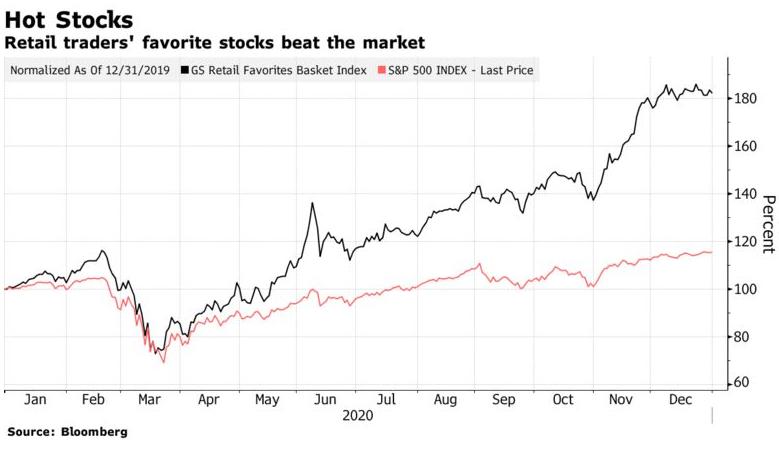 El cuñadismo inversor ha sido el triunfador 2020