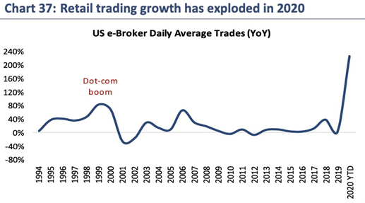 retail trading growth