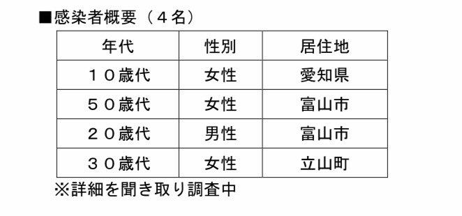 富山 県 の コロナ 情報 富山新型コロナ・感染症掲示板|ローカルクチコミ爆サイ.com北陸版