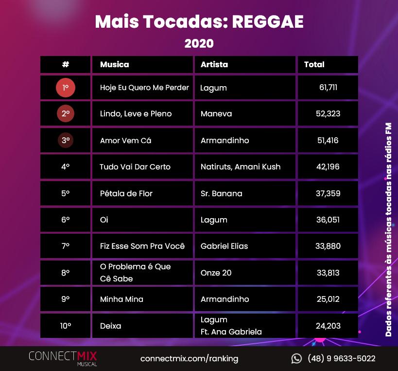 Confira agora as músicas mais tocadas no gênero Reggae em 2020 nas rádios FM do Brasil! 📻  Não deixe de acompanhar seu artista favorito através do nosso ranking em 2021 ❤