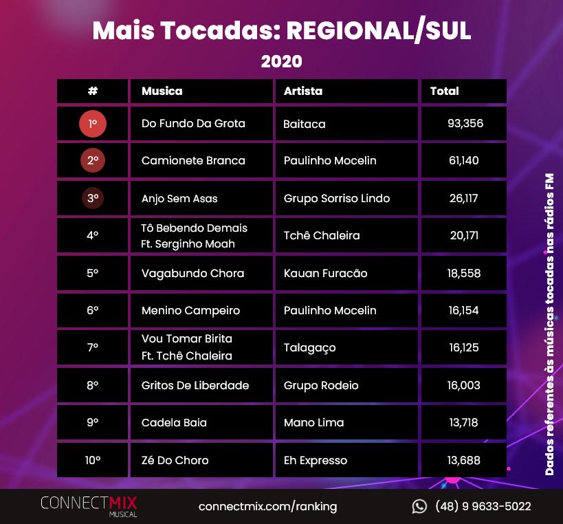 Confira agora as músicas mais tocadas no gênero Regional Sul em 2020 nas rádios FM do Brasil! 📻  Não deixe de acompanhar seu artista favorito através do nosso ranking em 2021 ❤