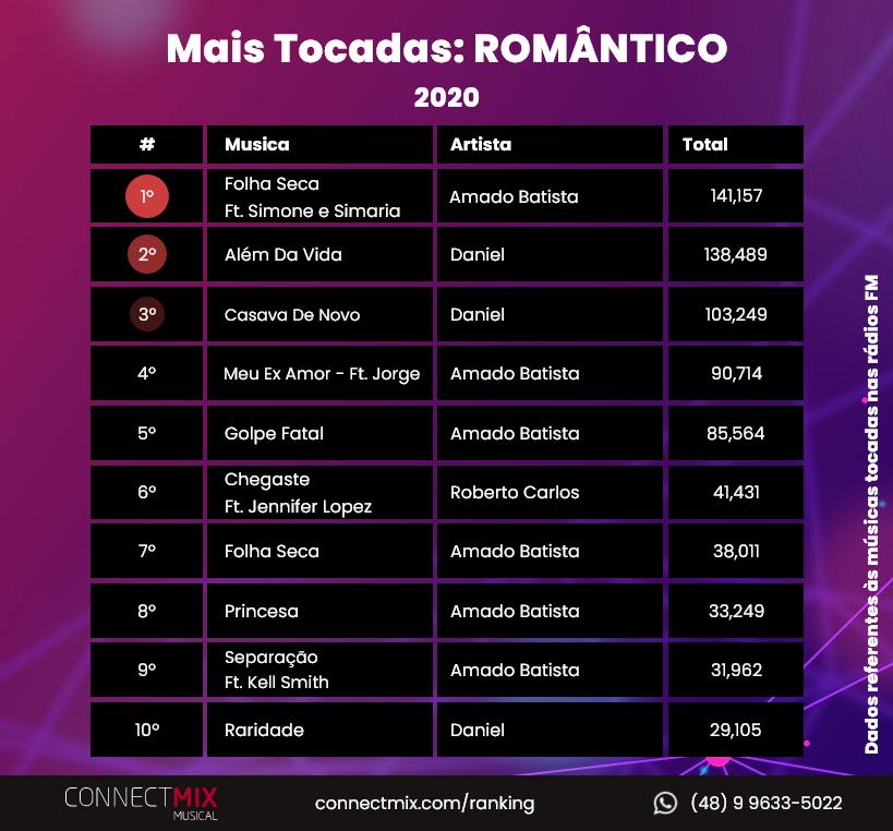Confira agora as músicas mais tocadas no gênero Româmntico em 2020 nas rádios FM do Brasil! 📻  Não deixe de acompanhar seu artista favorito através do nosso ranking em 2021 ❤