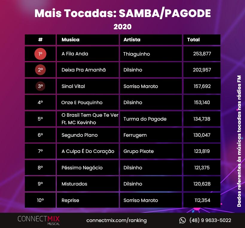 Confira agora as músicas mais tocadas no gênero Samba/Pagode em 2020 nas rádios FM do Brasil! 📻  Não deixe de acompanhar seu artista favorito através do nosso ranking em 2021 ❤