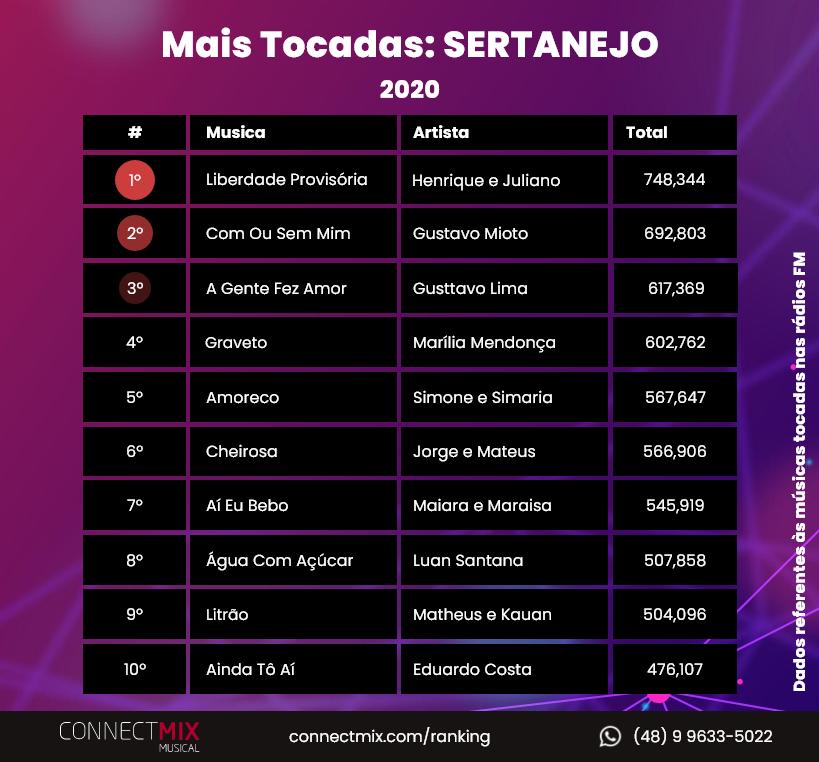 Confira agora as músicas mais tocadas no gênero Sertanejo em 2020 nas rádios FM do Brasil! 📻  Não deixe de acompanhar seu artista favorito através do nosso ranking em 2021 ❤