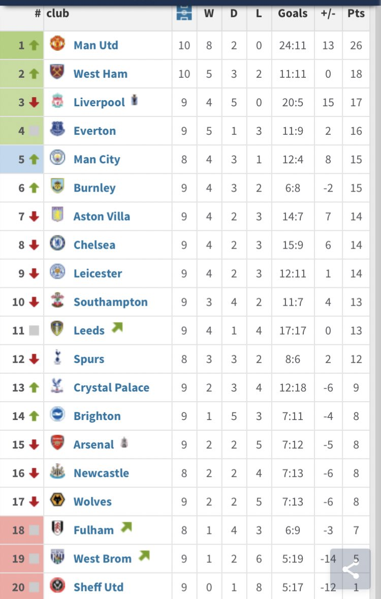 PL form table over the last 10 gameweeks, great stuff from United.....