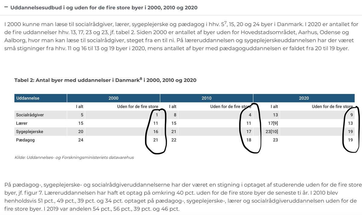 Nej, professionshøjskolerne har ikke medvirket til centralisering af uddannelser, som @LDFdk siger i @jyllandsposten i dag. Tværtimod har vi øget udd.mulighederne i DK markant! Se bl.a. denne figur og læs mere på https://t.co/jWIQ37KPHC #dkpol #uddpol #nytaarstale https://t.co/EWb4dObfIk