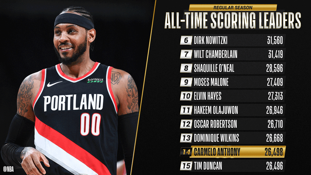 Congrats to @carmeloanthony of the @trailblazers for moving up to 14th on the all-time SCORING list!