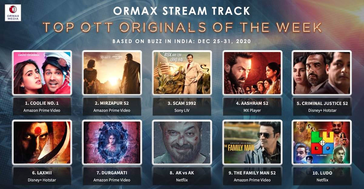 Ormax Stream Track: Top 10 OTT originals in India (Dec 25-31) based on Buzz: Coolie No. 1 replaces Mirzapur 2 at the top spot this week #OrmaxStreamTrack #OTT