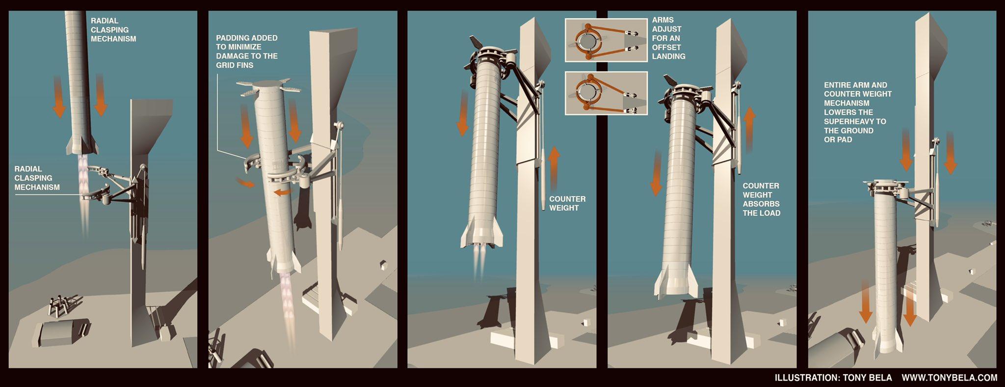 StarShip / SuperHeavy - Suivi du développement - Page 16 EqvxhOgVgAAZrDX?format=jpg&name=large
