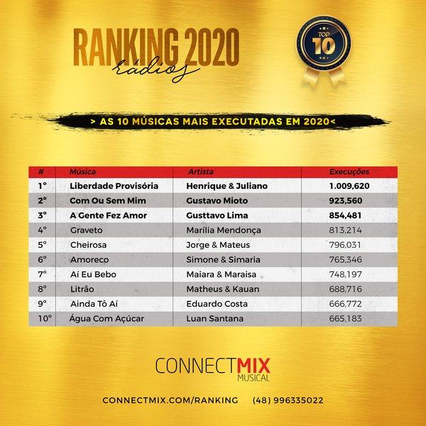Começamos 2021, mas com músicas de 2020 que ainda estão tão presentes nesse novo ano.  Trazemos agora quais foram as dez músicas mais tocadas nesses últimos 12 meses nas rádios FM do Brasil! 📻  #maistocadas #connectmix #musicasmaistocadas2020 #maistocadas2020