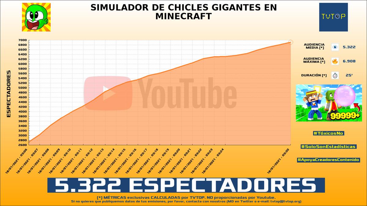 ¡#Manucrafting HA EMITIDO en #YouTube!. Nuestros datos 🧐 :  ▶️ ESPECTADORES 👁️ : 5.322  ▶️ MINUTO DE ORO 🔥 : 6.908 [03:30h]  #Videojuegos #Minecraft #Manucraft