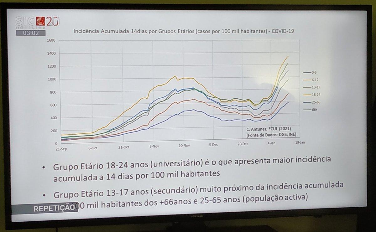 Segundo parece este gráfico não esteve disponível na reunião do Infarmed. Mas agora Sr PM @antoniocostapm, como já existe e foi feito por especialistas, é só ver com olhos de ver. Deixe de brincar aos confinamentos, pagamos todos e alguns com a vida. https://t.co/kNELvmnSKx