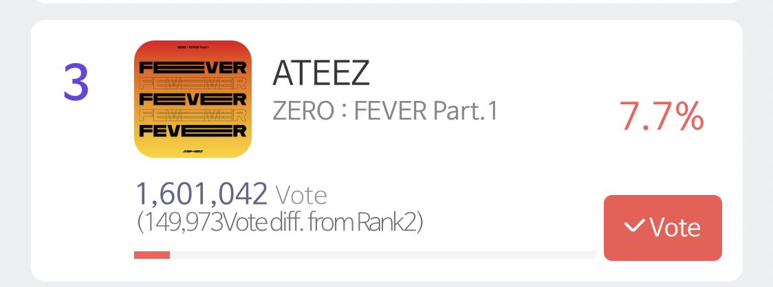 We are in 149Ks but we will lose it if we don't MOVE 🔥🔥   ⚠️PLS RT⚠️  Need 30-50 atiny to drop 10 votes ASAP to get us going to 148Ks  JUST KEEP IT UP!! ✊  #ATINYto8Percent  @ATEEZofficial #ateez #에이티즈