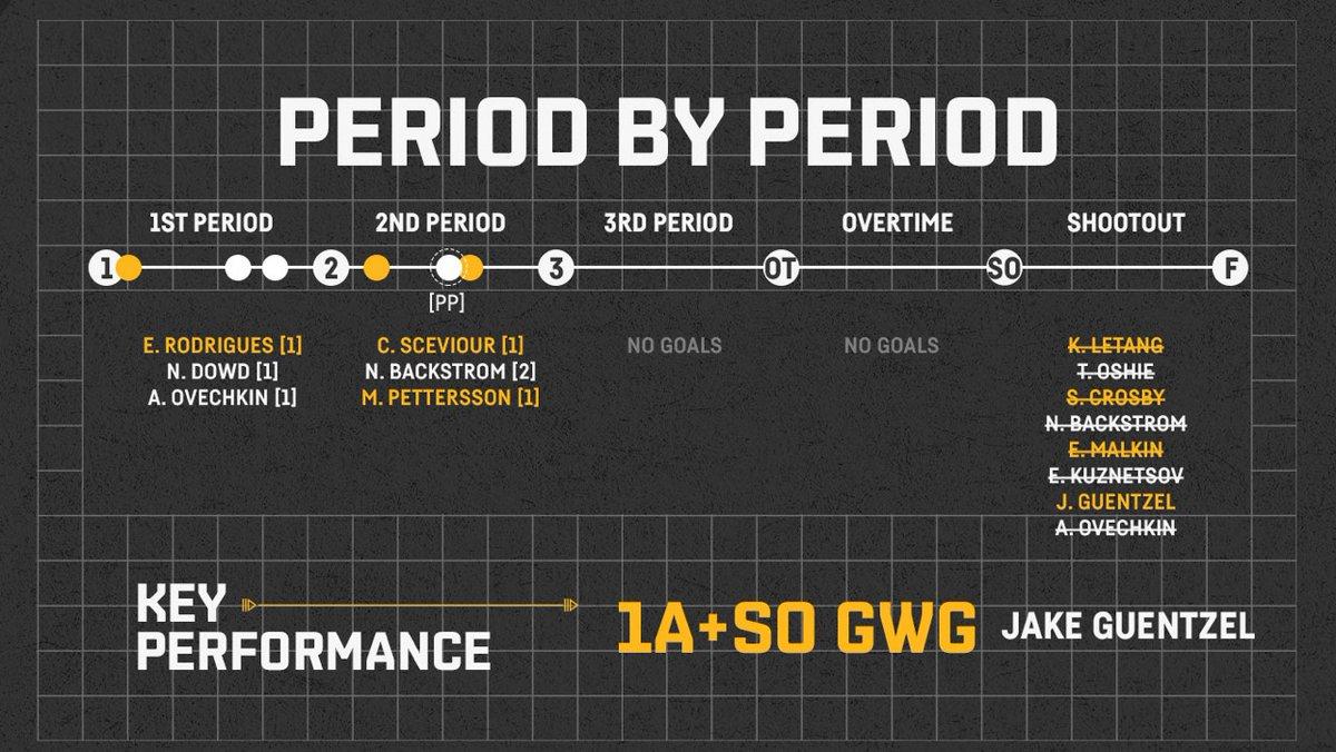 📊Estadísticas y 🔢 Números del partido entre @Capitals_VAVEL y @penguins  #NHLesp #Pens #LetsGoPens #WSHvsPIT #Caps #NHL