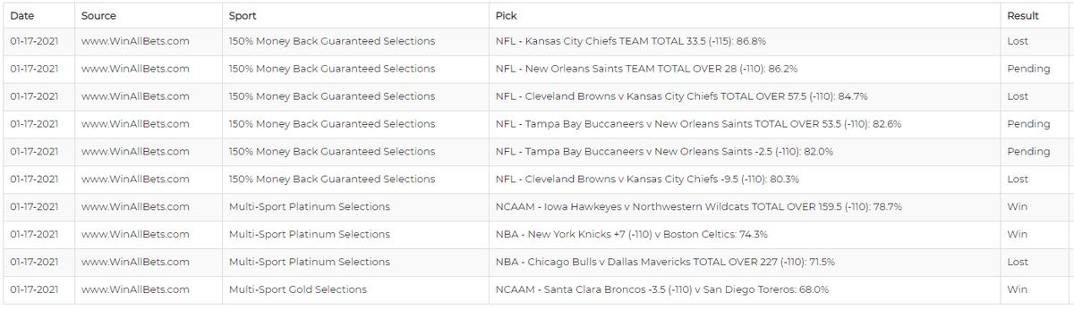 3-4 so far  #WinAllBets 🏀#NBA 🏈#NFL 🏀#CBB 🏒#NHL #NCAAB #betting #bettingtips #bettingtwitter #GamblingTwitter #NFLTwitter #NBATwitter #FreePicks #NFLPicks #NBAPicks #bettingpicks #SportsPicks #sportsbetting #NFLPlayoffs #CLEvsKC #TBvsNO #Browns #ChiefsKingdom #Saints #GoBucs