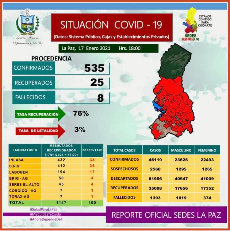 #ÉxitoNoticias      El #Sedes reporta 535 nuevos casos de #coronavirus y 8 decesos. La cifra total en #LaPaz incrementa a 46.119 infectados, 1.393 fallecidos y 35.008 pacientes recuperados.