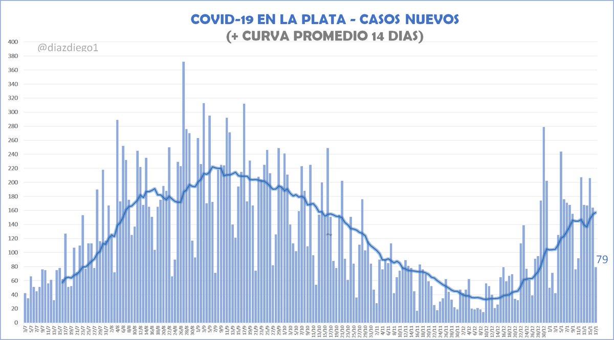 #coronavirus La Plata: 79 casos y 3 fallecidos este domingo en la ciudad. Seguimos en nivel de riesgo alto