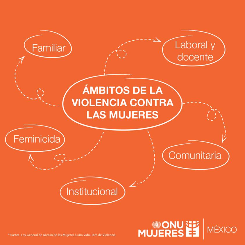 La violencia contra las mujeres es una violación a los derechos humanos y un problema de salud pública que afecta a todos los niveles de la sociedad. #NoMásViolencia
