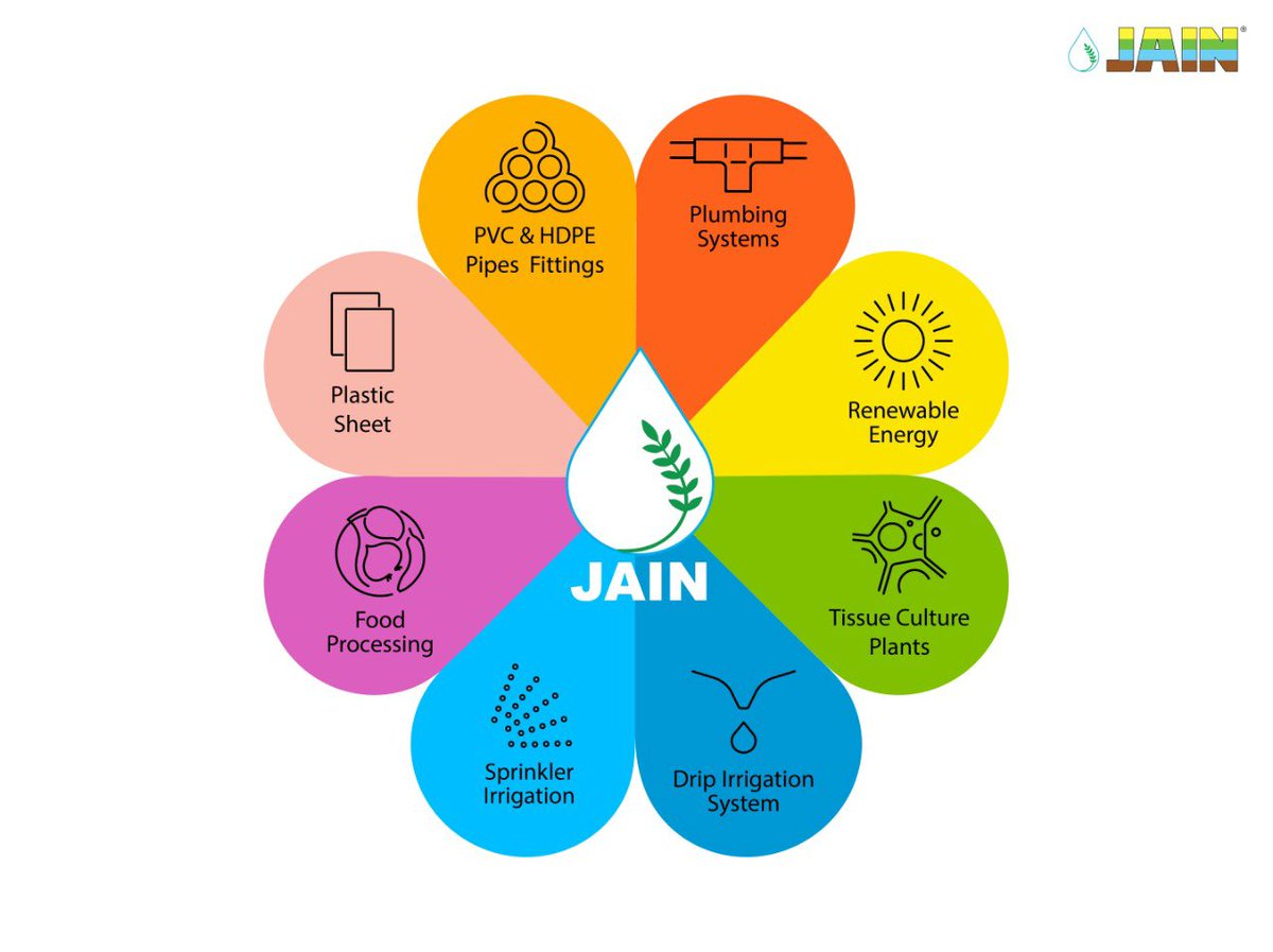We @JainIrrigation provide Products, Systems, Technologies & Solutions-  #DripIrrigation  #SprinklerIrrigation  #SolarPumps  #TissueCulturePlants  #HDPE_Piping  #PVC_Piping  #ProtectedCultivation  #IntegratedIrrigation   They are #TransformingLives of #Farmers across World.