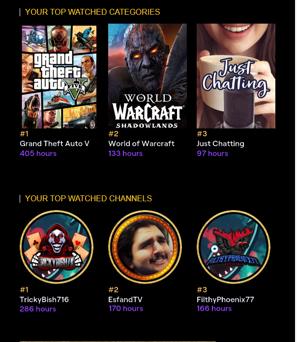 @EsfandTV I just started watching you late this last year and already almost 200 hours.  @TrickyBish716 my man the myth the legend knew you were gonna be #1 <3 .  @FilthyPhoenix77 Of course my man just cause your 3rd doesn't mean I love you any less <3 #TwitchRecap #nolife
