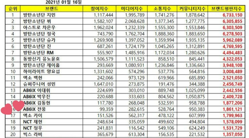 [INFO] 210116 — Kai has ranked at #17 for January 2021 Individual boy group members brand reputation rankings with 1.7M total score!  #KAI #카이 #EXO #엑소카이 @weareoneEXO