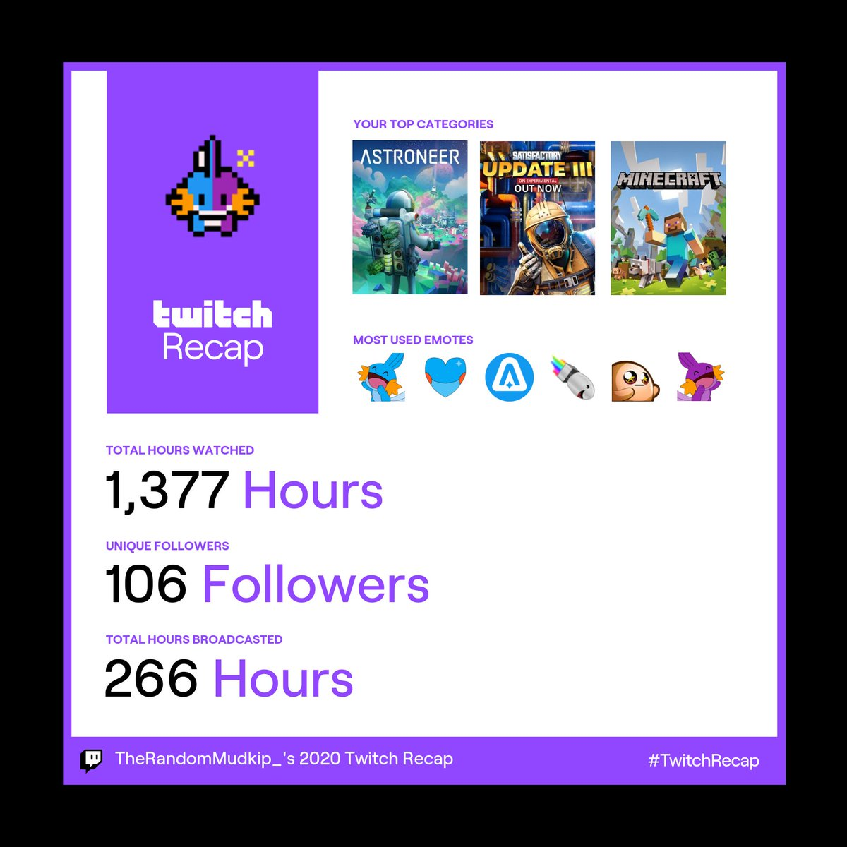What a good starting year! I'm really appreciative for all of you who have dropped on by to come support my streaming journey. We still have much to do and games to play with the amazing communities behind them. Here's to the future! #TwitchRecap