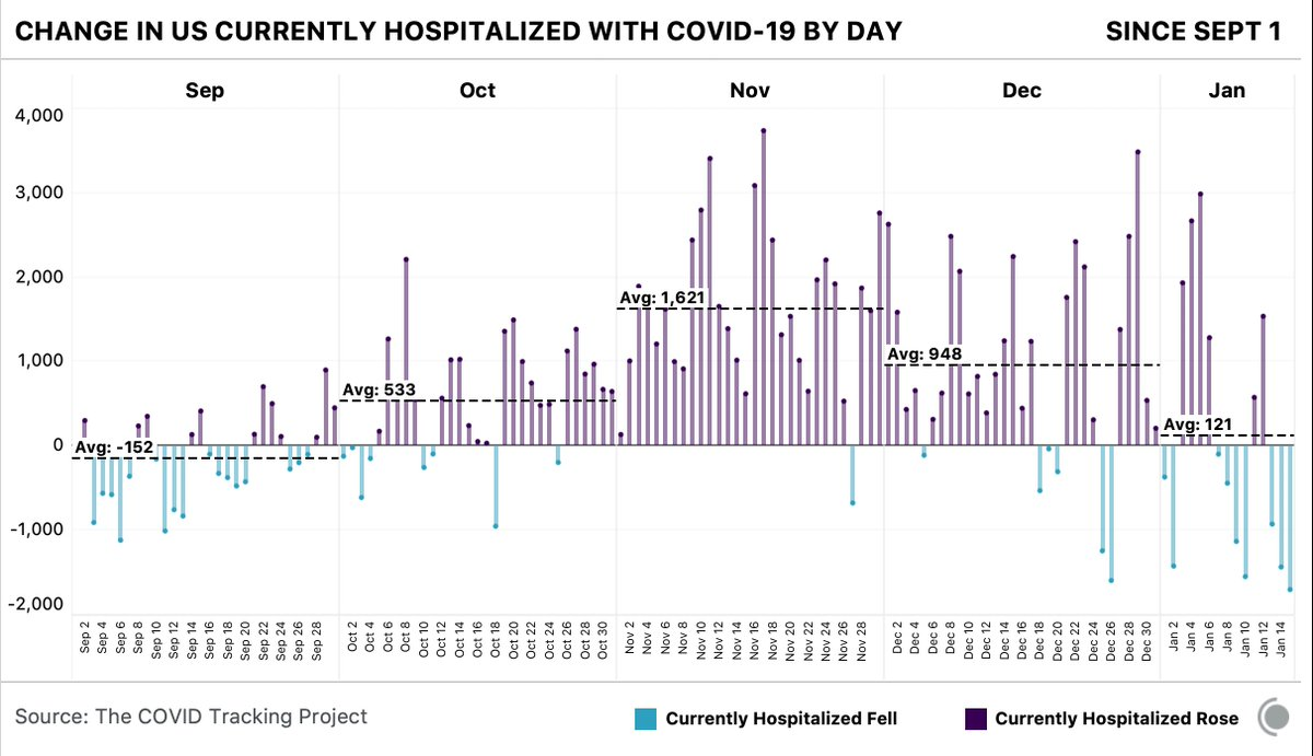 On a national level, it appears COVID-19 hospitalizations are on the decline. Note: there are still some jurisdictions experiencing an overwhelming amount of hospitalizations.