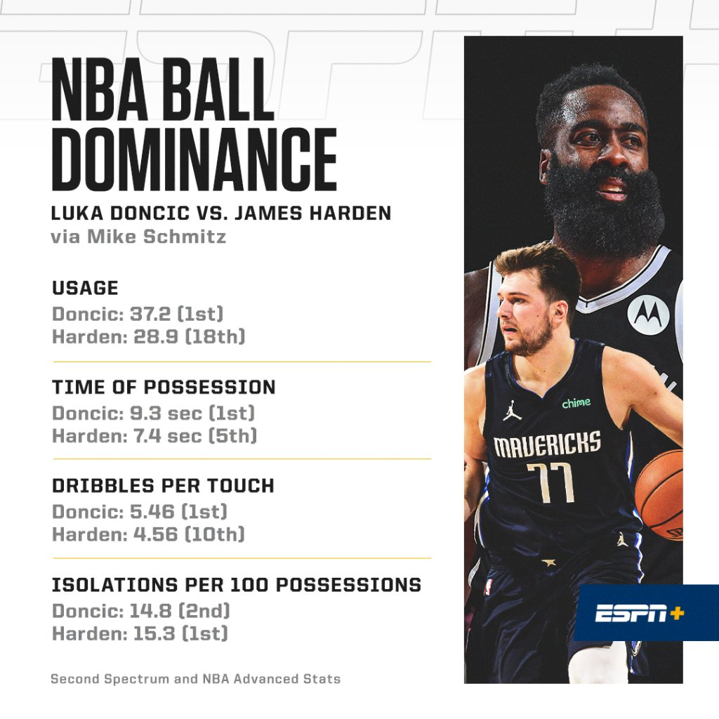 Doncic is dominating. But is that a good thing?  @Mike_Schmitz dives into the numbers (ESPN+): https://t.co/neckBZzJ8c https://t.co/vvFtOUjZ5n