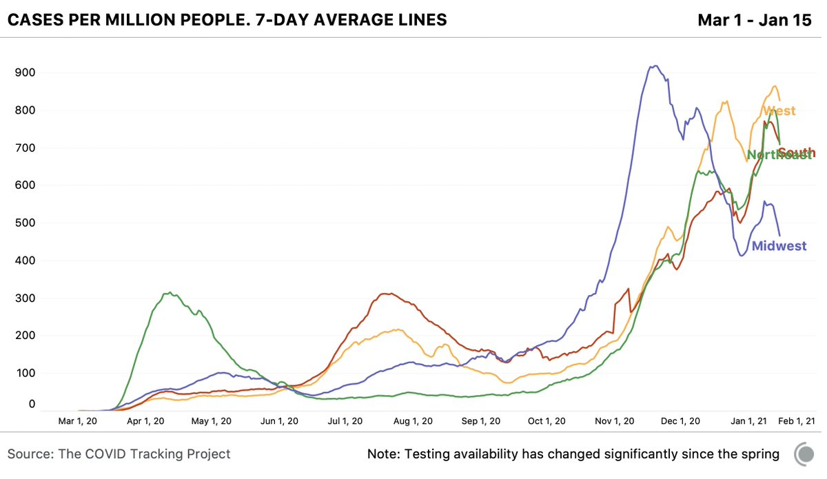 Some encouraging news: the 7-day averages for cases are declining in all 4 regions.