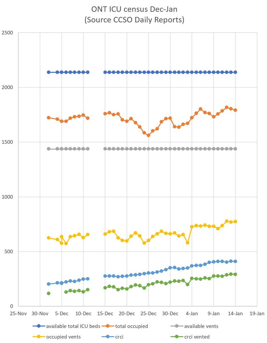 Ontario ICU census, source CCSO