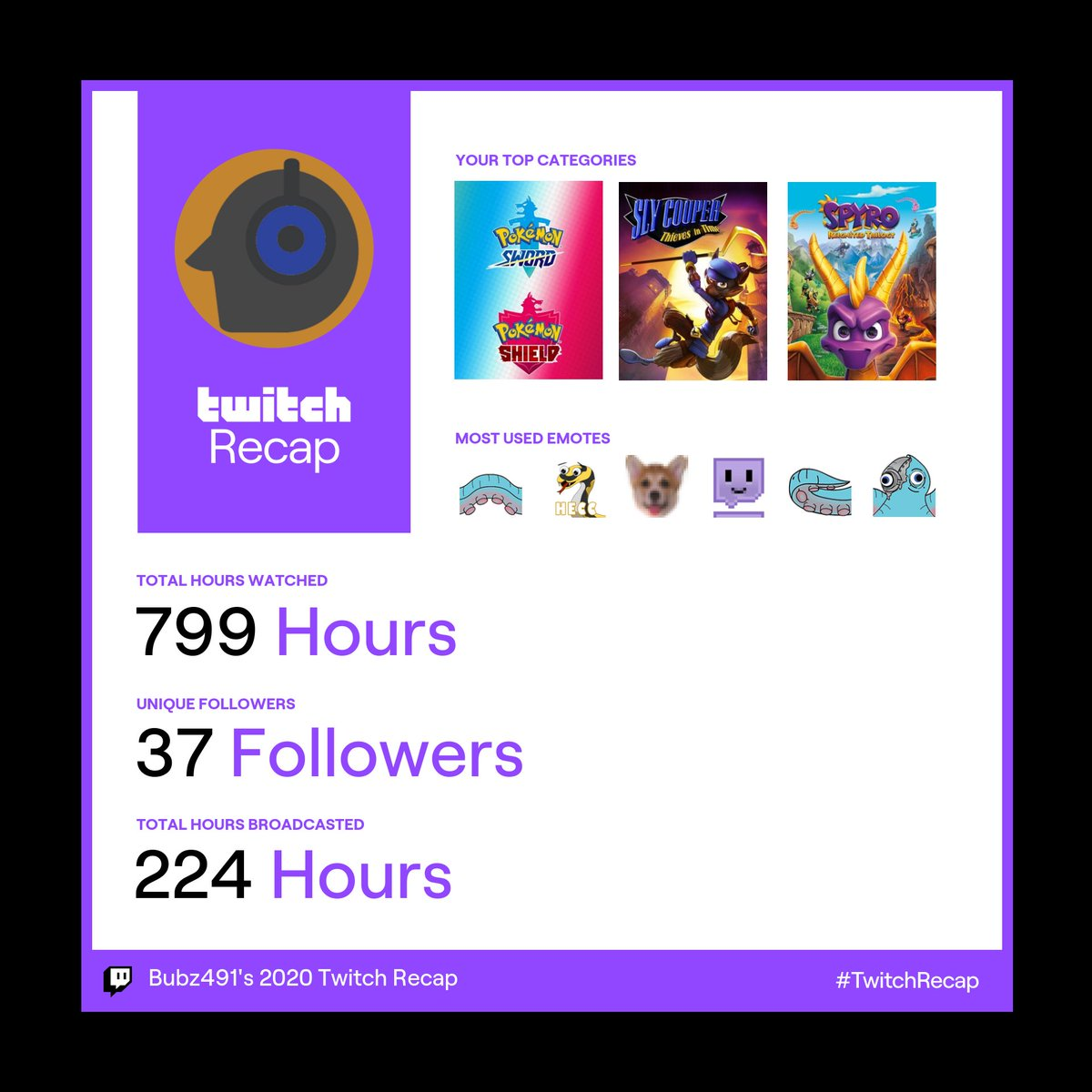 Thank you everyone who made this last year as good as it could be all things considered. I'm looking forward to growing more in the next year. #TwitchRecap2020 #TwitchRecap
