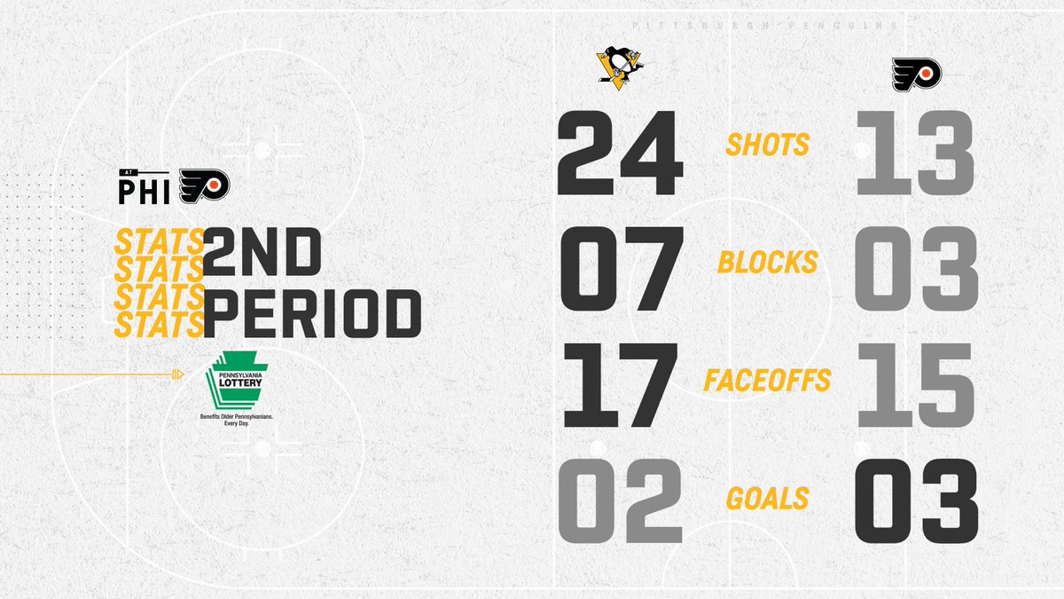 Up in shots, blocks, and faceoff wins...  Looking to boost the stat where it counts in the 3rd.  #LetsGoPens
