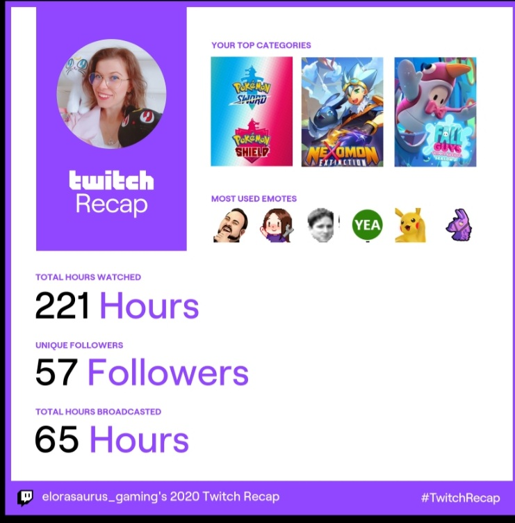 Not bad for a little hobby to keep me sane during a pandemic, thanks all that support me and join in the madness. You are the best eggs a girl could ask for ❤🥚   #twitch #twitchaffiliate #twitchstreamer #smallstreamer #TwitchRecap