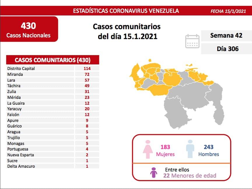 #ÚLTIMAHORA | Ministro para la Comunicación e Información, Freddy Ñáñez, informa que se han registrado 430 casos de #covid19 por transmisión comunitaria y 11 casos importados para un total de 441 contagiados #15Ene