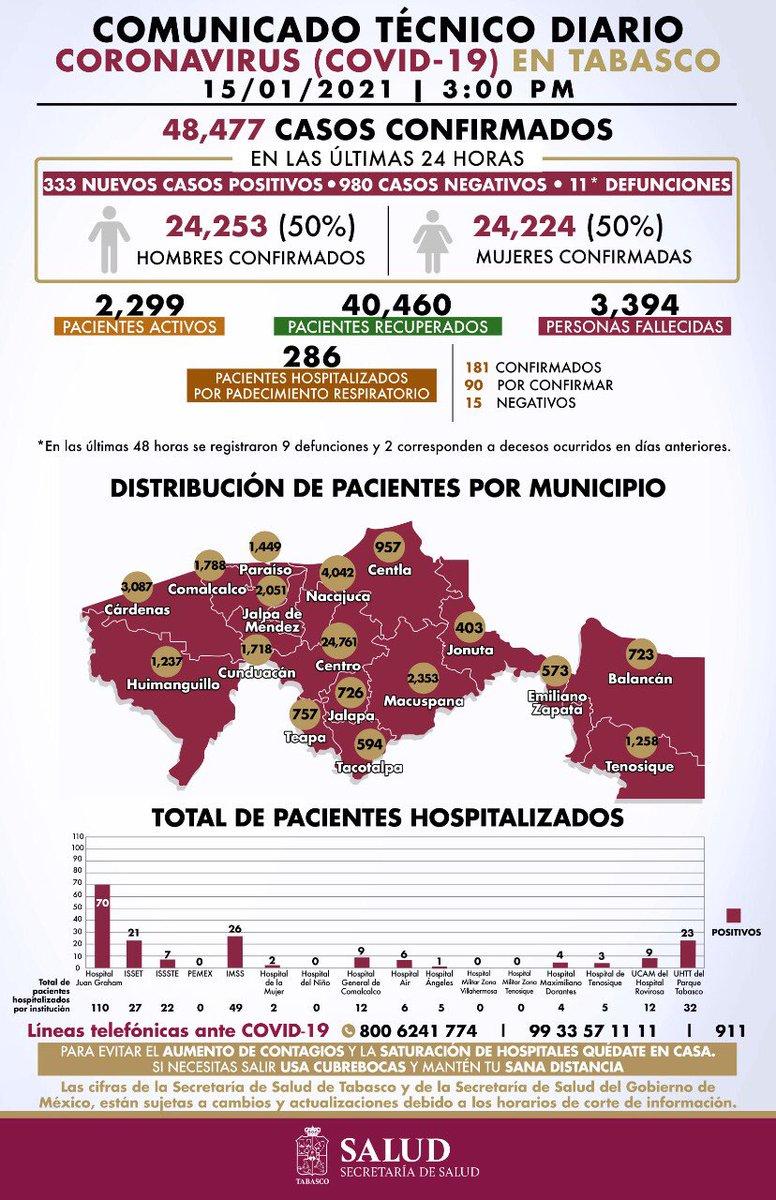#LoÚltimo | Tabasco registra 333 nuevos casos positivos de #COVID19 y 11* defunciones en las últimas 24 hrs.   Tabasco suma 48,477 casos confirmados y 3,394 muertes por coronavirus.  2,299 pacientes son activos a la enfermedad