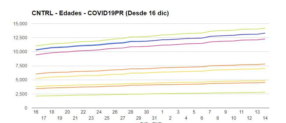 Edades (desde 12/16 -> ):  #COVID19 #PuertoRico
