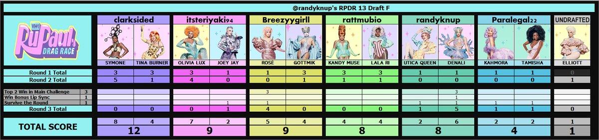 #DragRace Season 13 Draft F Ep3 Update: @randyknup @clarksided @Breezyygirll @Paralegal22 @itsteriyaki94 @rattmubio