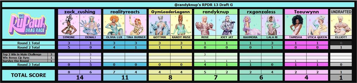 #DragRace Season 13 Draft G Ep3 Update: @randyknup @rxgonzaless @zack_cushing @GymLeaderLogann @realityreacts @Teeuwynn